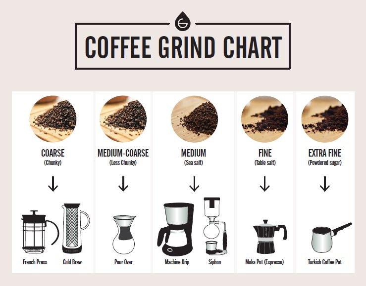 coffee-grind-chart